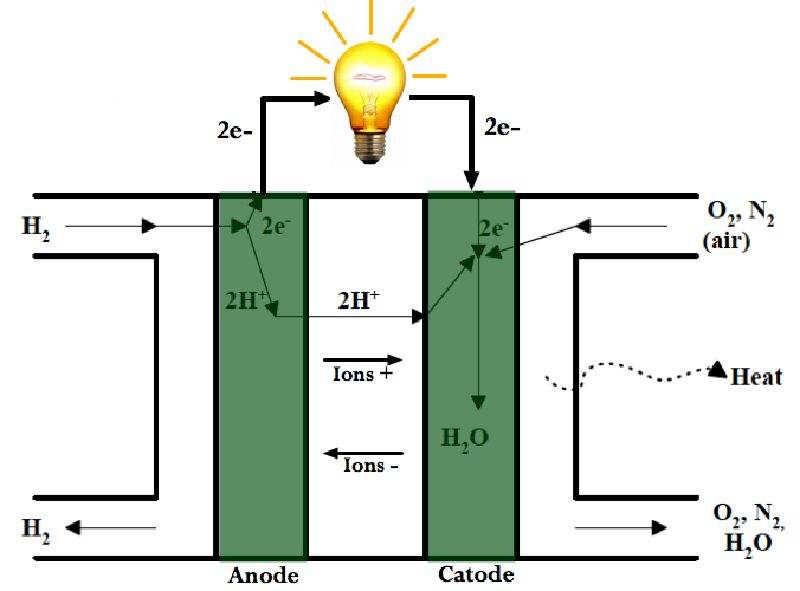 Methodology of Designing Power Converters for Fuel Cell