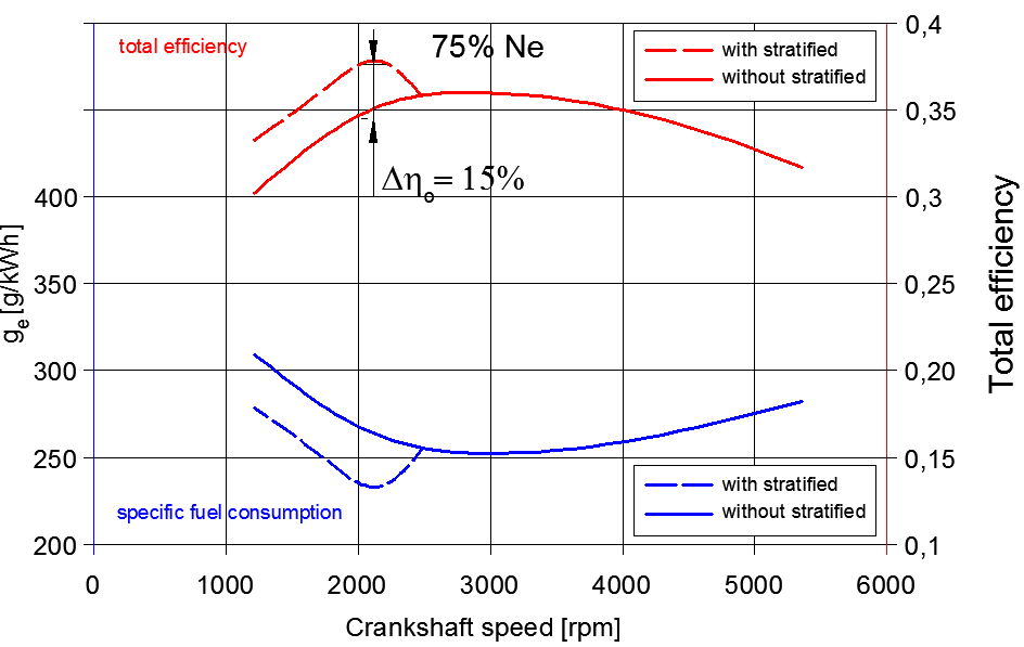 Stratified Charge Combustion in a Spark-Ignition Engine With Direct on