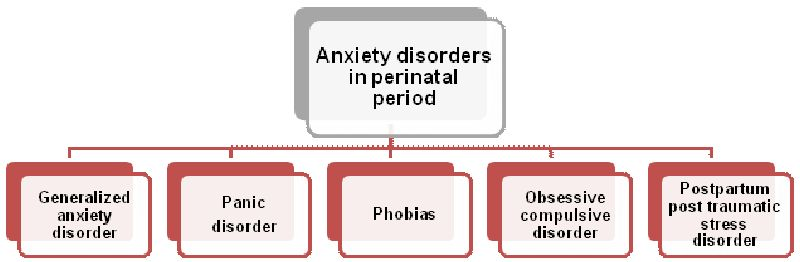 Anxiety Disorders in Pregnancy and the Postpartum Period | IntechOpen