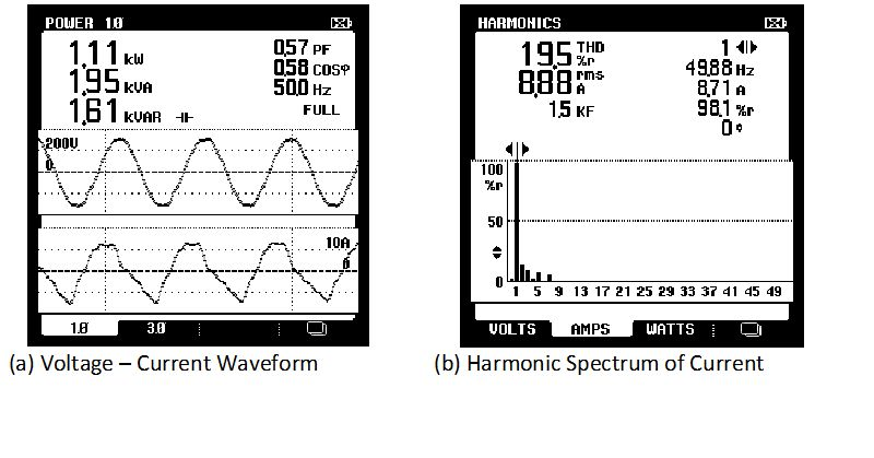 Harmonic Effects of Power System Loads: An Experimental