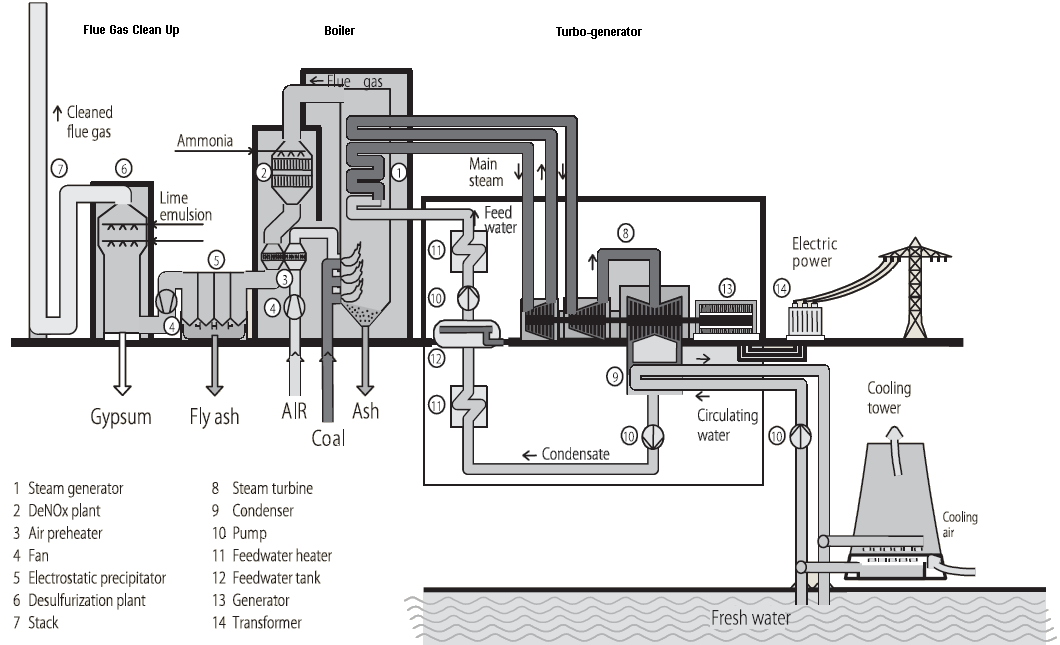 figure 1  a typical coal power plant
