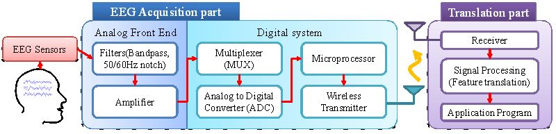 Review of Wireless Brain-Computer Interface Systems | IntechOpen