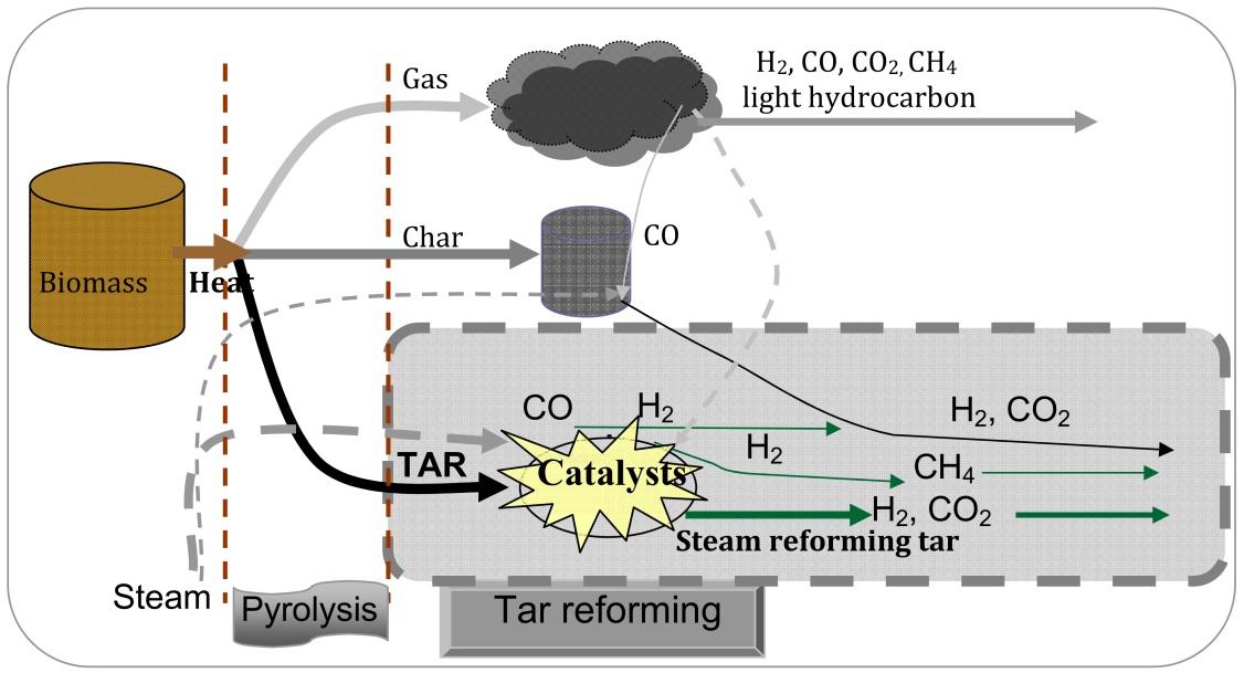 Catalytic Decomposition of Biomass Tars at Low-Temperature | IntechOpen