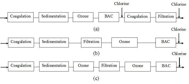 Biological Activated Carbon Treatment Process for Advanced Water ...