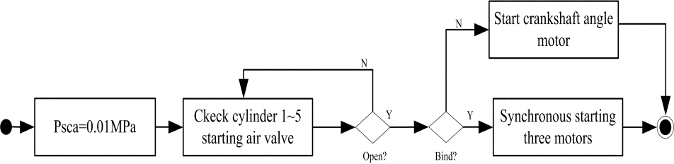 Hardware-in-Loop Simulation Technology of High-Pressure