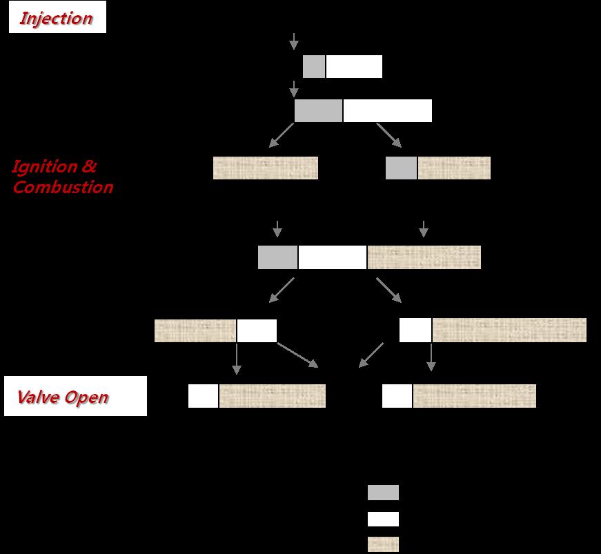 Optimization of Diesel Engine with Dual-Loop EGR by Using
