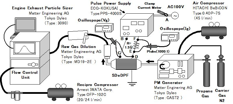 study of pm removal through silent discharge type of electric dpf without precious metal under