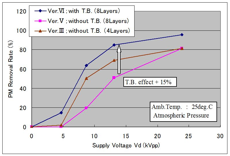 Study of PM Removal Through Silent Discharge Type of Electric DPF