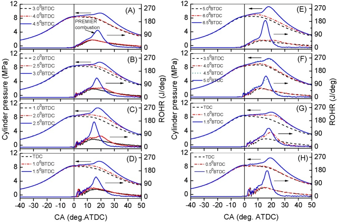 Combustion and Exhaust Emission Characteristics of Diesel Micro