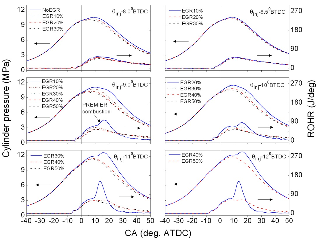 Combustion and Exhaust Emission Characteristics of Diesel Micro ...