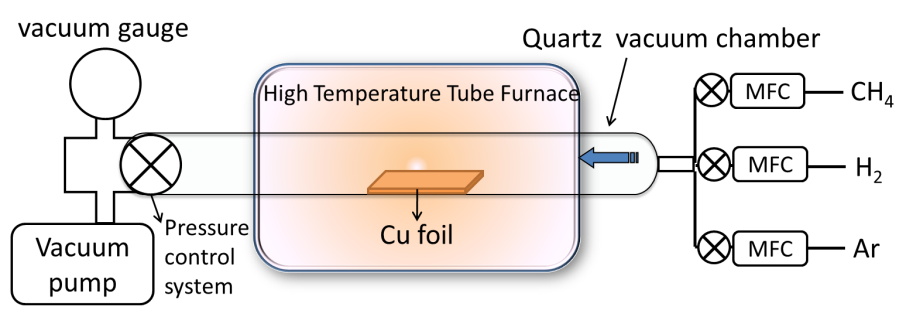 synthesis and biomedical applications of graphene present Trane Furnace Schematic Diagram