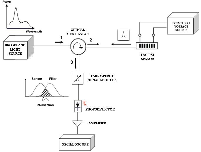 Application of Fiber gg Grating Sensors in Power Industry ... on
