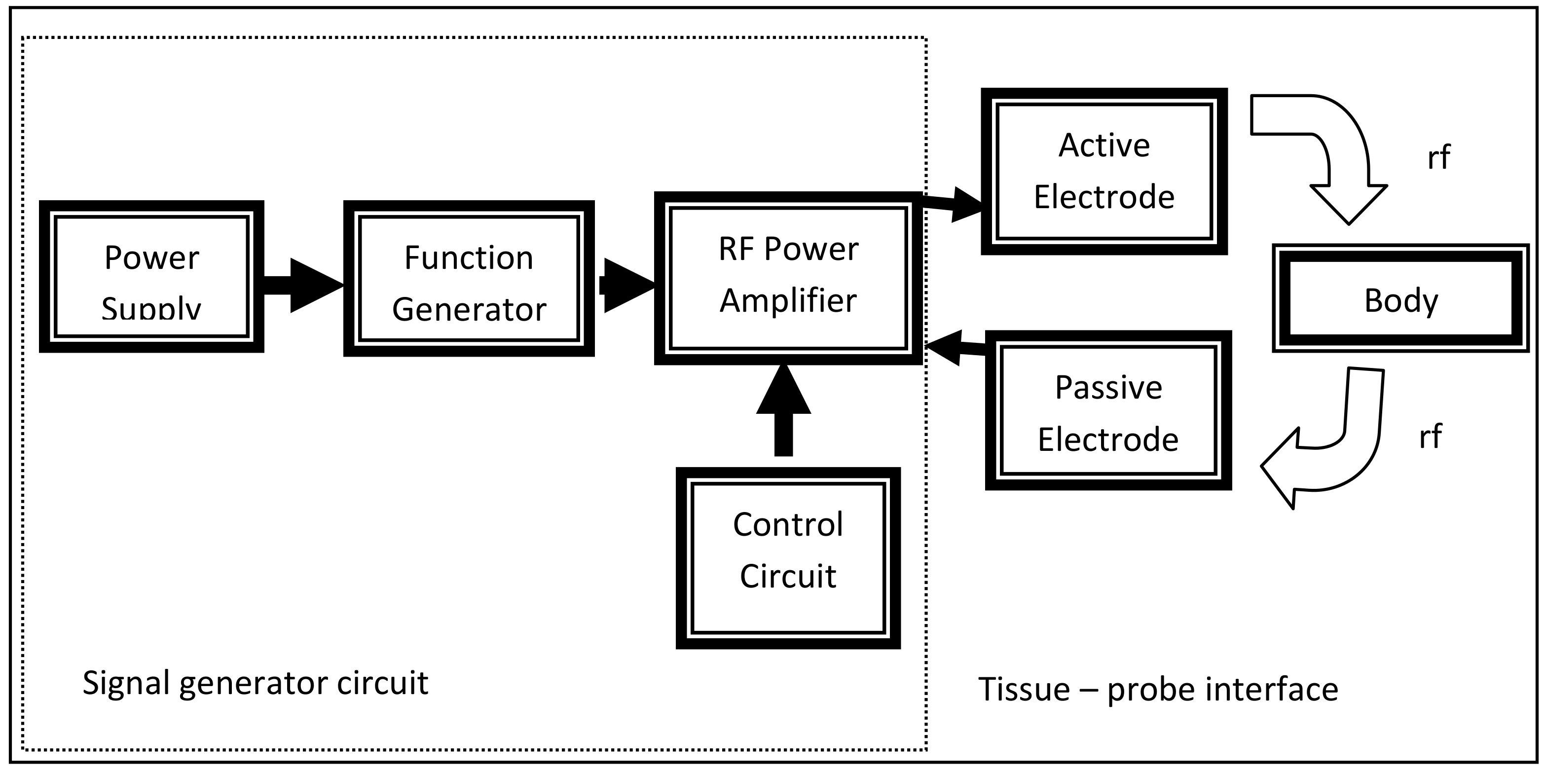All About Ultrasound System Design Resources And Block Diagram Ticom Sbd Power Over Ethernet