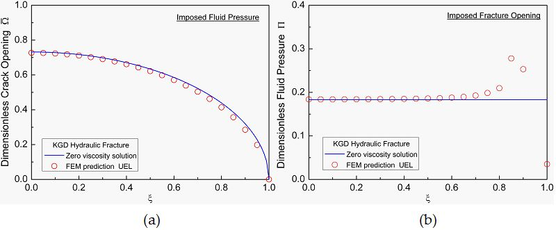 An ABAQUS Implementation of the XFEM for Hydraulic Fracture