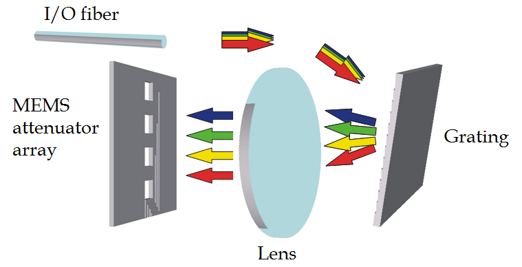 Optical MEMS for Telecommunications: Some Reliability Issues