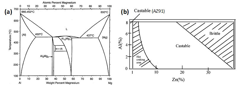 tensile mechanical properties and failure behaviors of
