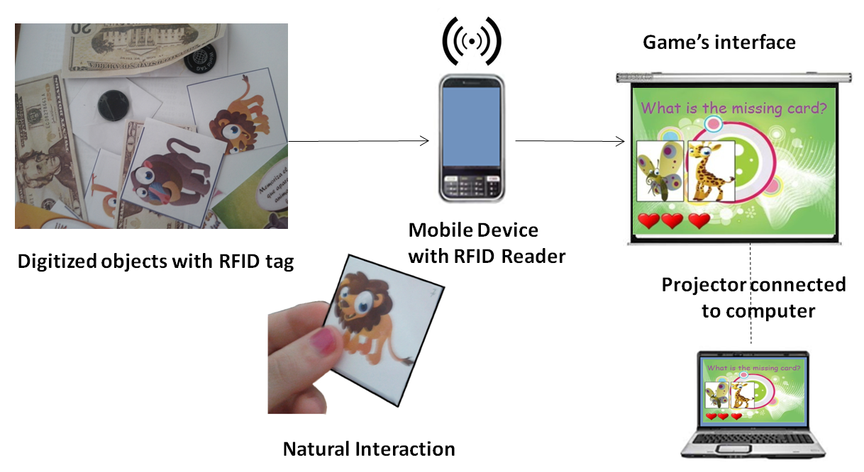 Interacting with Objects in Games Through RFID Technology