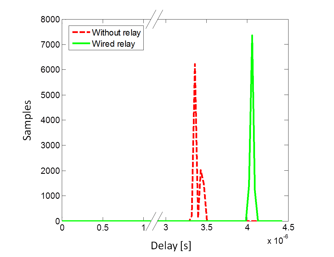 Implementation of a Countermeasure to Relay Attacks for Contactless