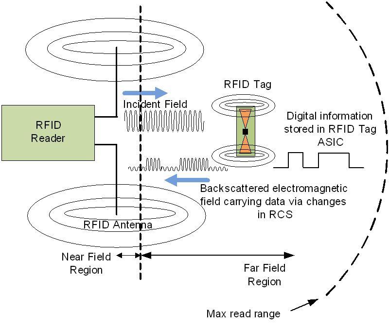 Design of a Zeroth Order Resonator UHF RFID Passive Tag