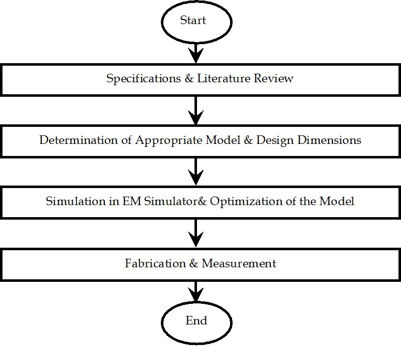figure 2  flow chart design and fabrication process