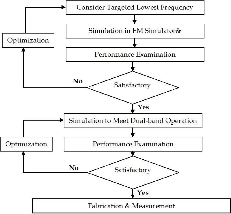figure 3  flow chart simulation process