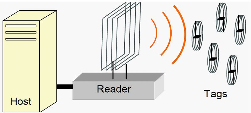 Design and Implementation of RFID-Based Object Locators