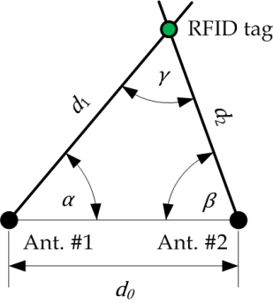 Localizing With Passive Uhf Rfid Tags Using Wideband