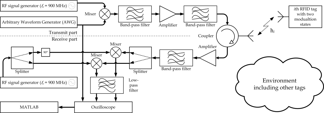 Localizing with Passive UHF RFID Tags Using Wideband Signals