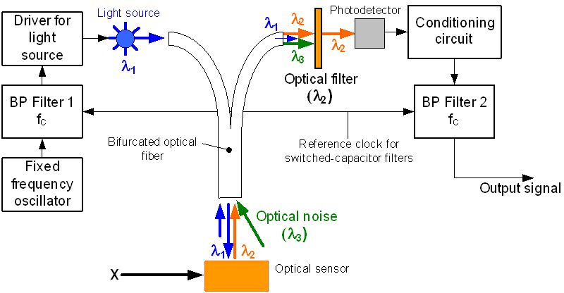 Optical Fiber Sensors For Chemical And Biological