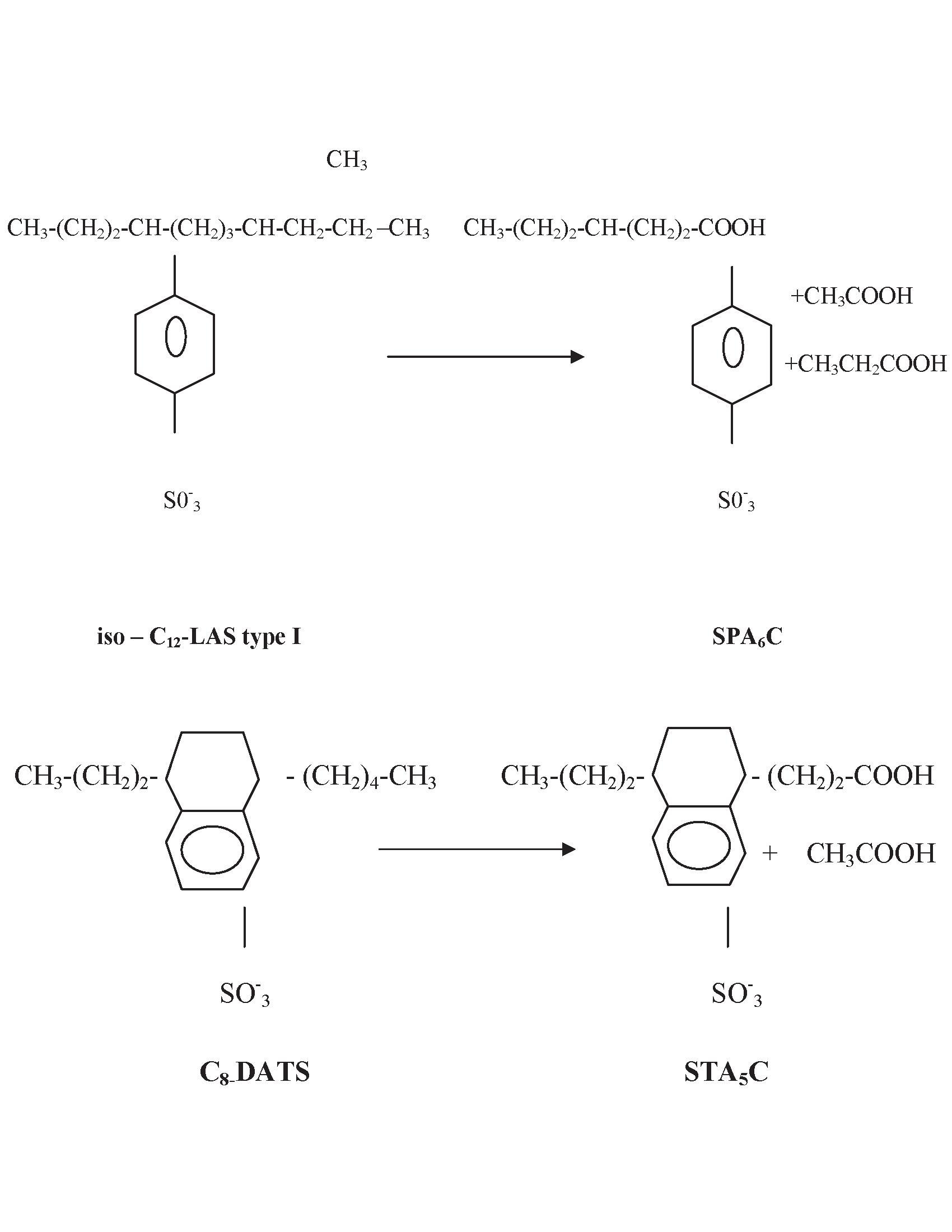 Biodegradation of Synthetic Detergents | IntechOpen