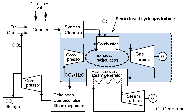 Development of Semiclosed    Cycle    Gas Turbine for OxyFuel