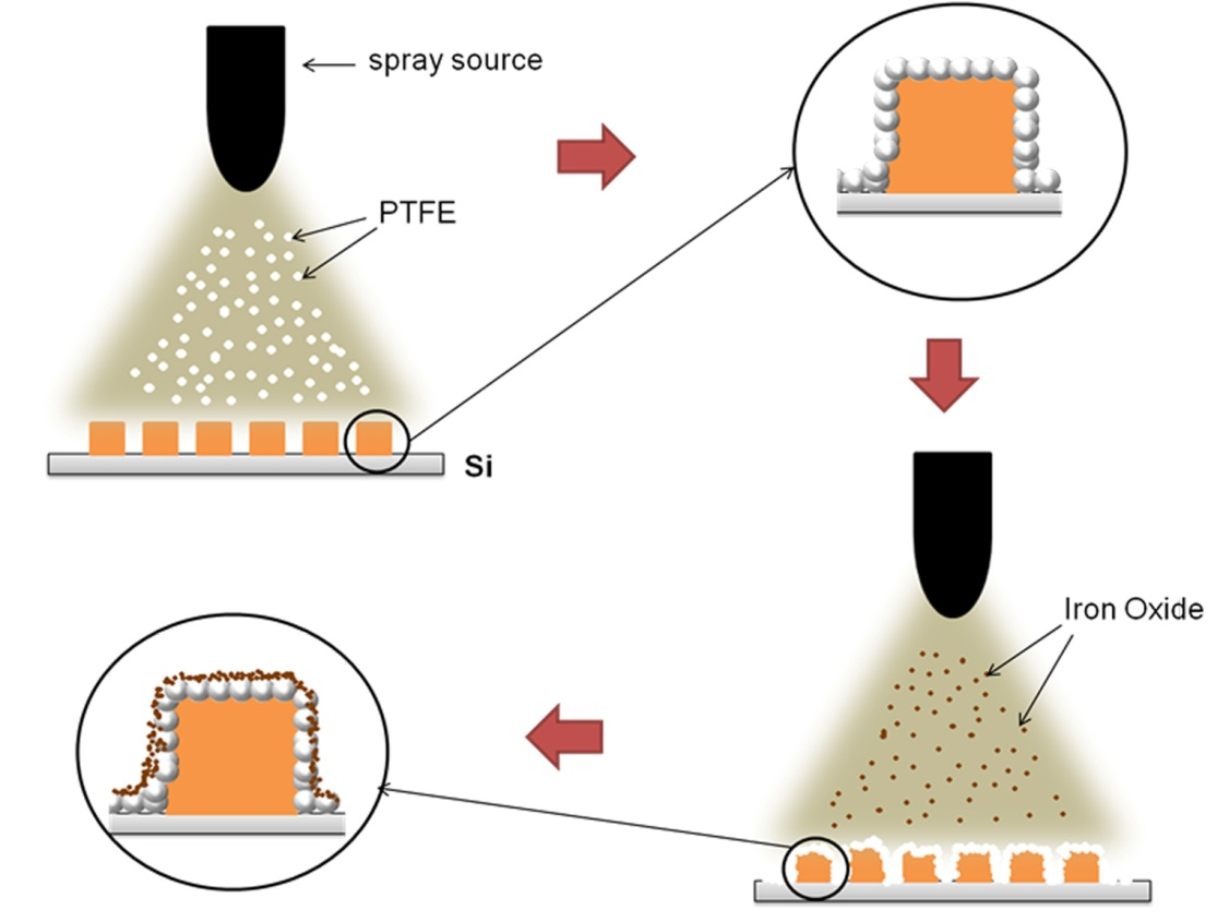 Combination of Lithography and Coating Methods for Surface Wetting