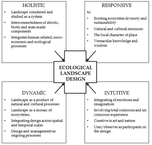 Ecological Landscape Design Intechopen