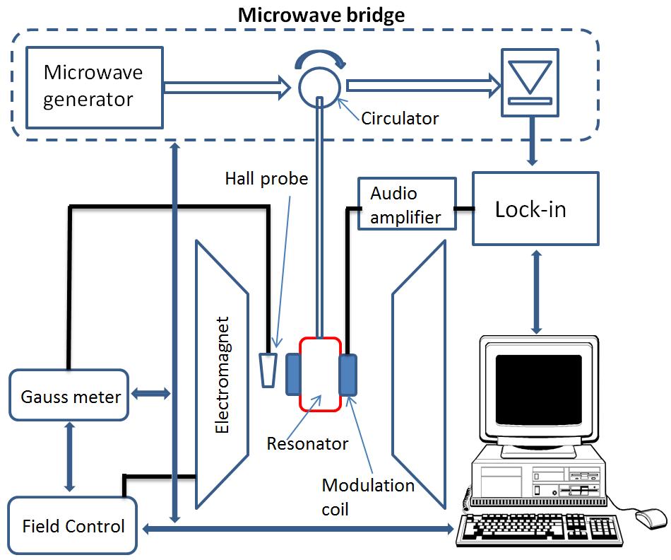 Instrumentation for Ferromagnetic Resonance Spectrometer
