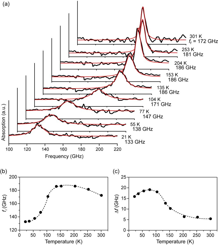 Unusual Temperature Dependence Of Zero Field Ferromagnetic Resonance Wave Bridge Peak Rectifier Electrical Engineering Stack Exchange Figure 11
