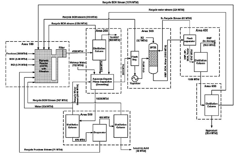 production of biofuels from cellulose of woody biomass intechopen Corn Ethanol Process Flow Diagram figure 3