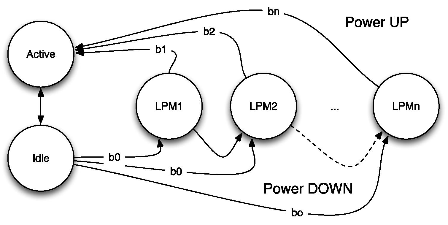 Power Consumption Assessment In Wireless Sensor Networks Intechopen Home Network Diagram Figure 3