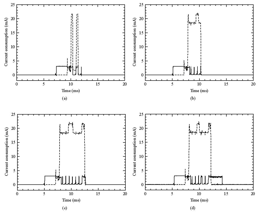 Power Consumption Assessment In Wireless Sensor Networks Intechopen Home Network Diagram Figure 4