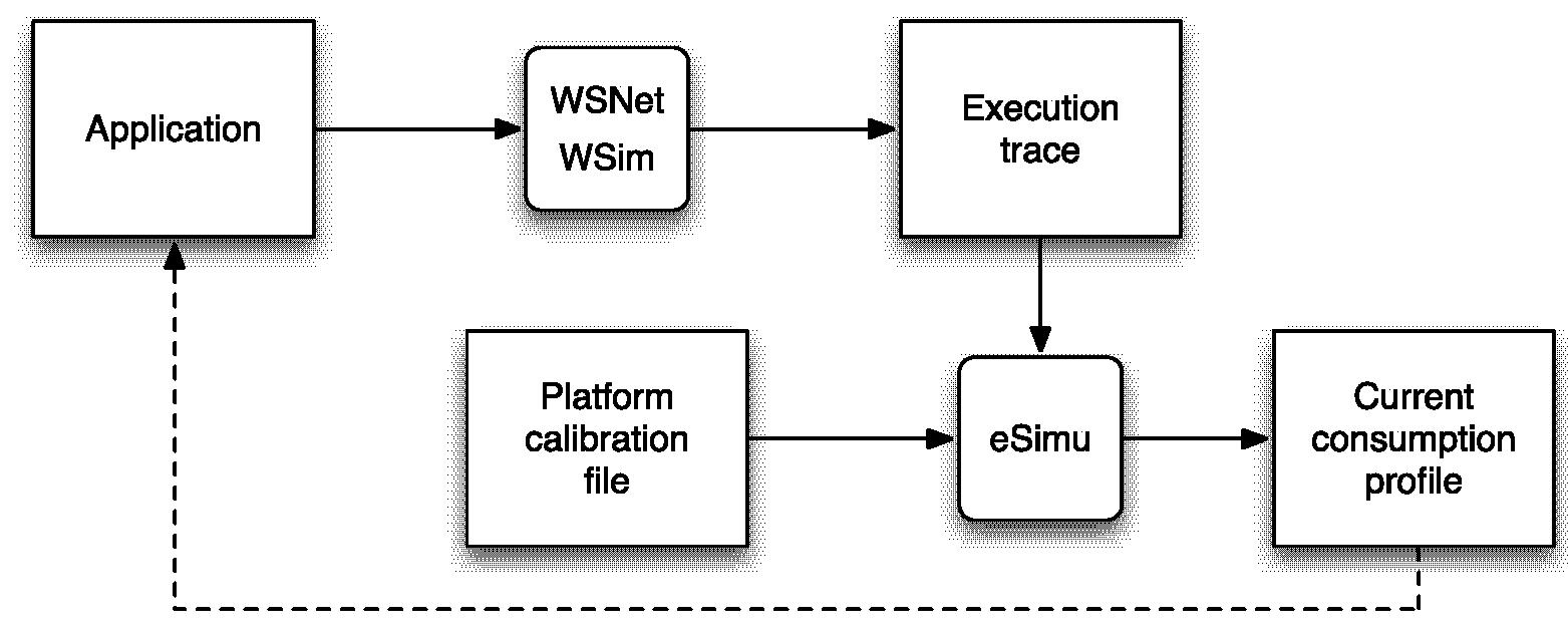Power Consumption Assessment In Wireless Sensor Networks Intechopen Home Network Diagram Figure 9