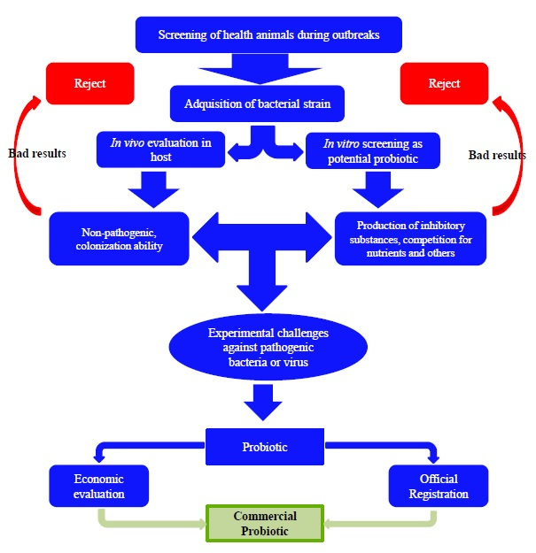 Use of Probiotic Bacteria against Bacterial and Viral Infections in Shellfish and Fish ...  Use of Probioti...