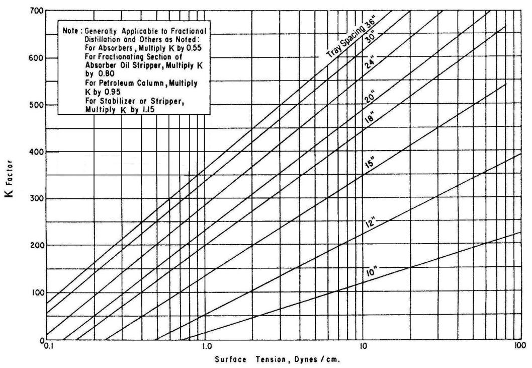 Design of Fractionation Columns | IntechOpen