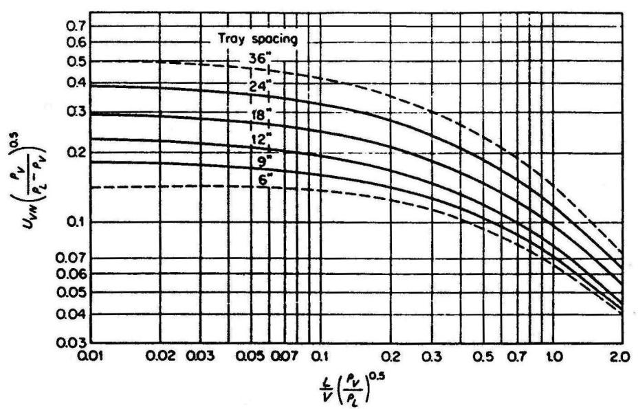 Design Of Fractionation Columns Intechopen