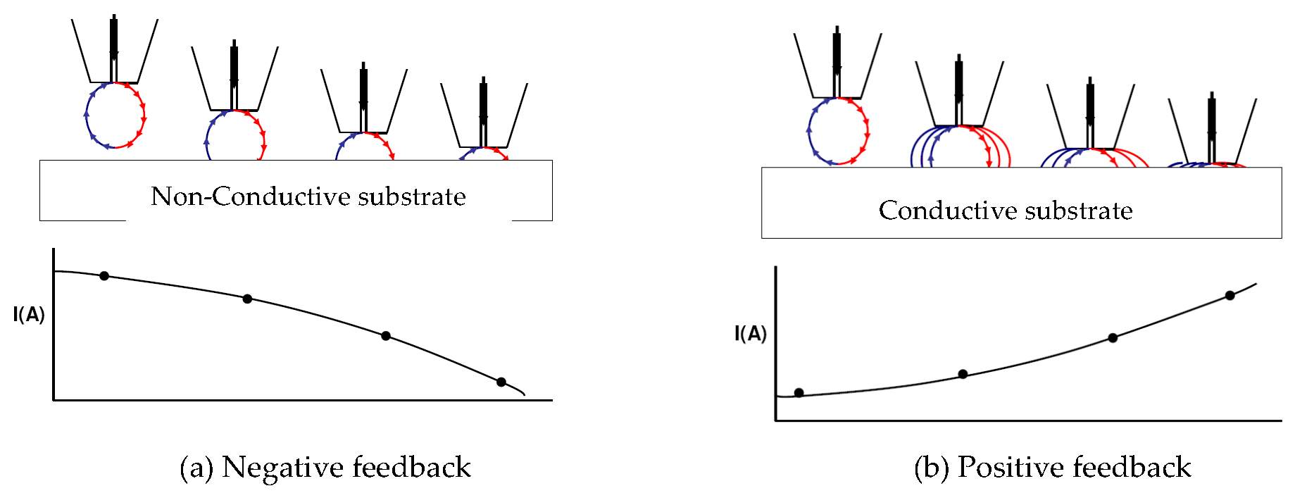 Role Of Modern Localised Electrochemical Techniques To Evaluate The Arc Welding Block Diagram Figure 2