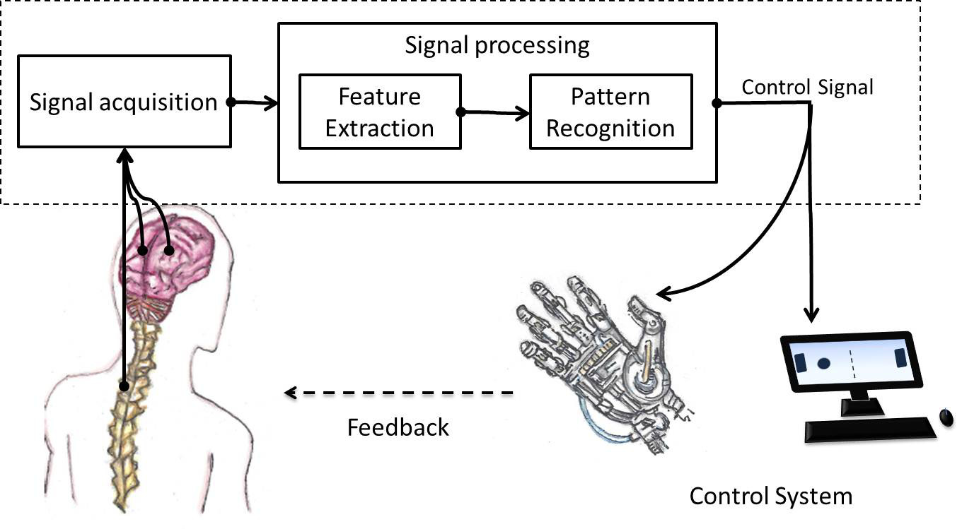 Brain Computer Interfaces For Cerebral Palsy Intechopen Basic Components Diagram Related Figure 1