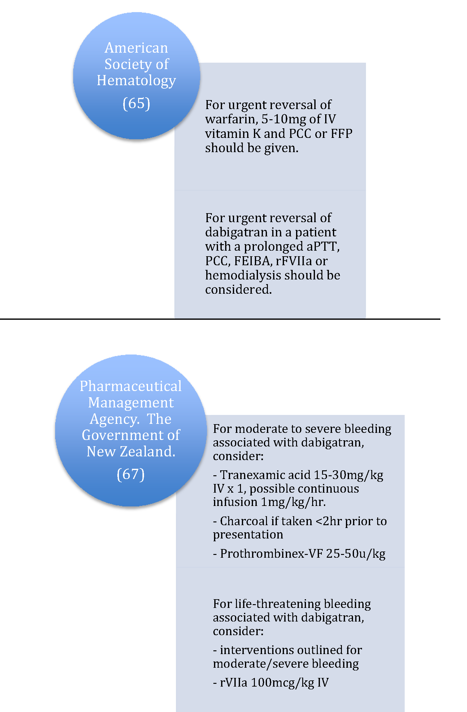 Immediate Treatment of the Anticoagulated Patient with