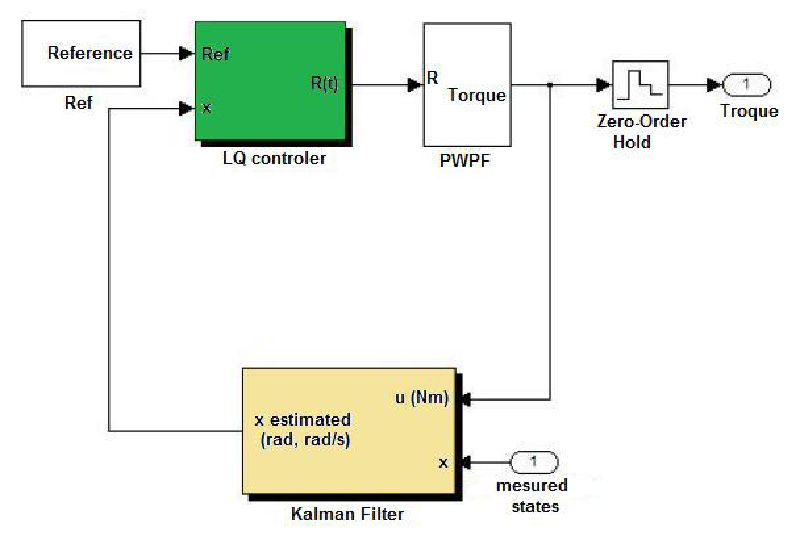 Processor-in-the-Loop Simulations Applied to the Design and