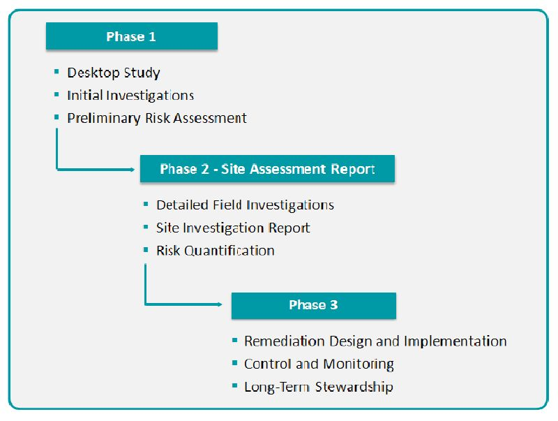 Soil Contamination, Risk Assessment and Remediation   IntechOpen