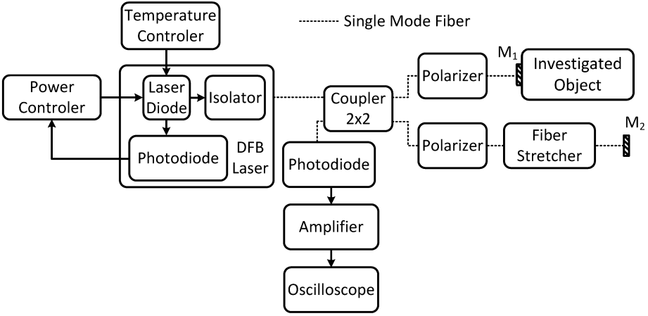 Fiber Optic and Free Space Michelson Interferometer