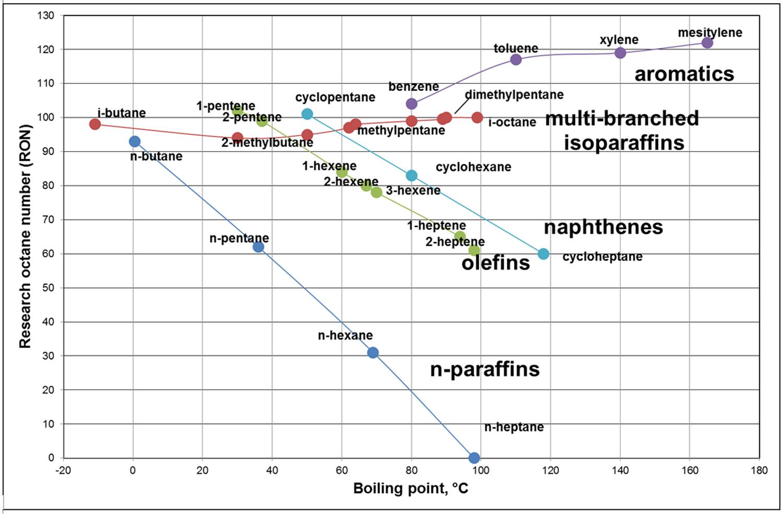 The Use of Ionic Liquids in the Oligomerization of Alkenes | IntechOpen