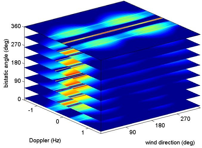 HF Radar Network Design for Remote Sensing of the South China Sea